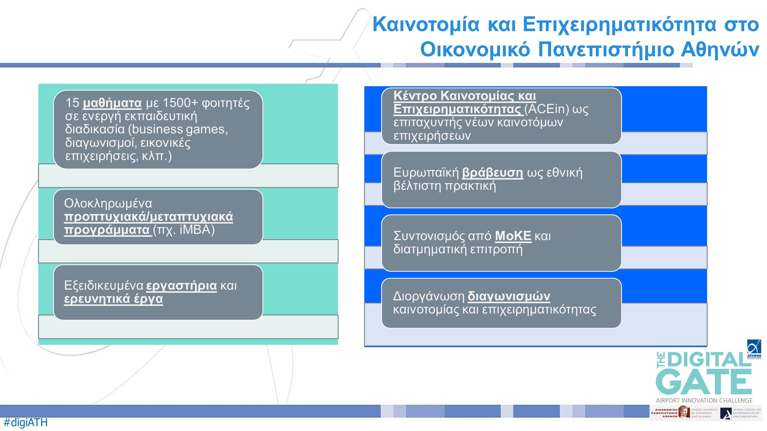 #digiATH Καινοτομία και Επιχειρηματικότητα στο Οικονομικό Πανεπιστήμιο Αθηνών 15 μαθήματα με 1500+ φοιτητές σε ενεργή εκπαιδευτική διαδικασία (business games, διαγωνισμοί, εικονικές επιχειρήσεις, κλπ.) Ολοκληρωμένα προπτυχιακά/μεταπτυχιακά προγράμματα (πχ.