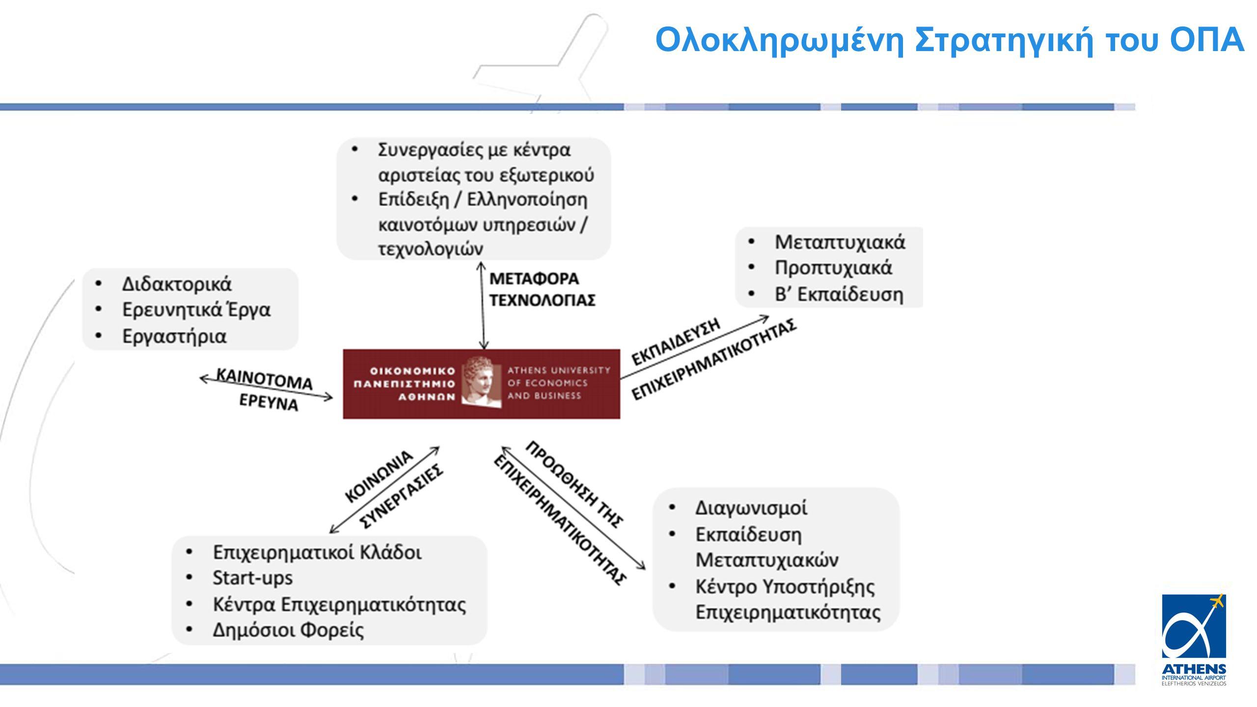 Ολοκληρωμένη Στρατηγική του ΟΠΑ