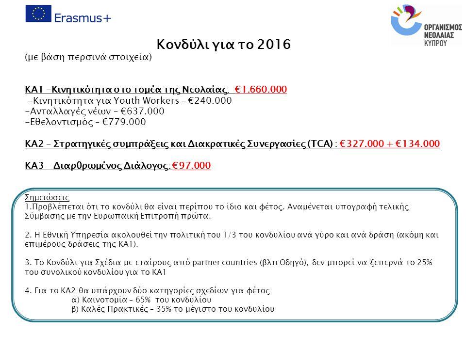 4 Κονδύλι για το 2016 (με βάση περσινά στοιχεία) KA1 –Κινητικότητα στο τομέα της Νεολαίας: €1.660.000 -Κινητικότητα για Youth Workers – €240.000 -Ανταλλαγές νέων – €637.000 -Εθελοντισμός – €779.000 ΚΑ2 – Στρατηγικές συμπράξεις και Διακρατικές Συνεργασίες (TCA) : €327.000 + €134.000 ΚΑ3 – Διαρθρωμένος Διάλογος: €97.000 Σημειώσεις 1.Προβλέπεται ότι το κονδύλι θα είναι περίπου το ίδιο και φέτος.