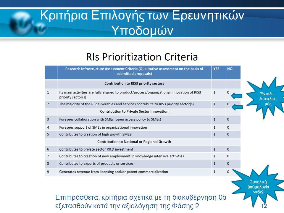 Κριτήρια Επιλογής των Ερευνητικών Υποδομών 12 Συνολική βαθμολογία >=5/9 Επιπρόσθετα, κριτήρια σχετικά με τη διακυβέρνηση θα εξετασθούν κατά την αξιολόγηση της Φάσης 2 Ένταξη - Αποκλεισ μός