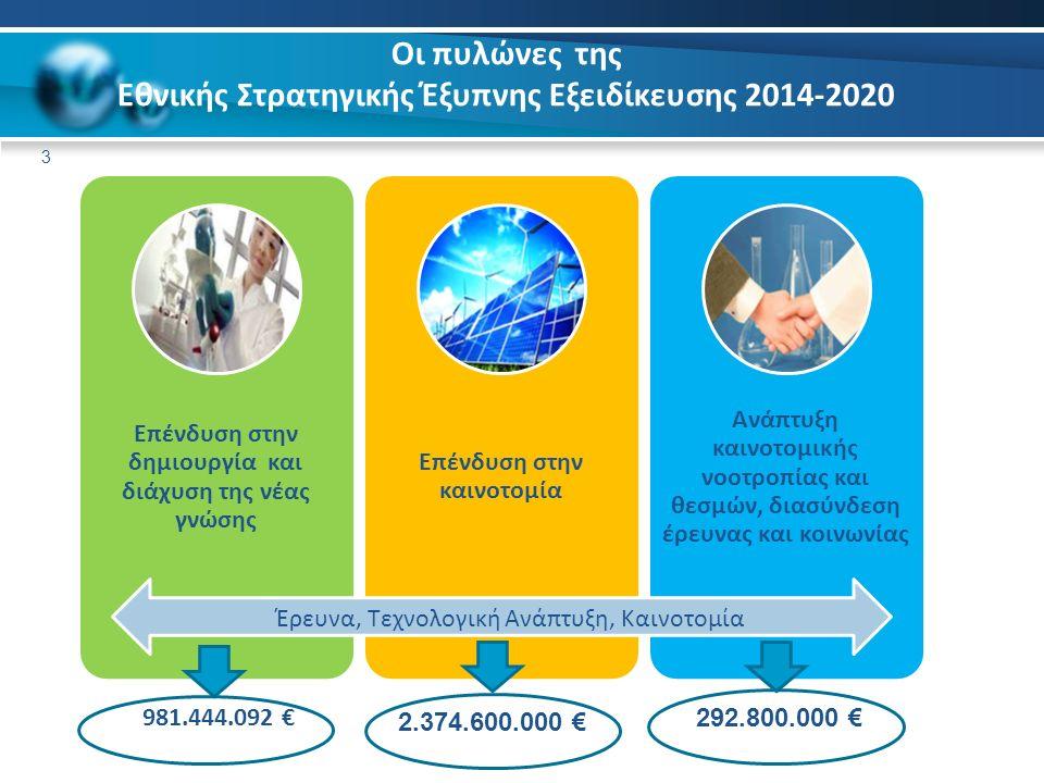Οι πυλώνες της Εθνικής Στρατηγικής Έξυπνης Εξειδίκευσης 2014-2020 3 Επένδυση στην δημιουργία και διάχυση της νέας γνώσης Επένδυση στην καινοτομία Ανάπτυξη καινοτομικής νοοτροπίας και θεσμών, διασύνδεση έρευνας και κοινωνίας 981.444.092 € 2.374.600.000 € 292.800.000 € Έρευνα, Τεχνολογική Ανάπτυξη, Καινοτομία