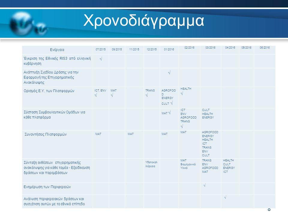Χρονοδιάγραμμα 8 Ενέργεια 07/201509/201511/201512/201501/2016 02/201603/201604/201605/201606/2016 Έγκριση της Εθνικής RIS3 από ελληνική κυβέρνηση √ Ανάπτυξη Σχεδίου Δράσης για την Εφαρμογή της Επιχειρηματικής Ανακάλυψης √ Ορισμός Ε.Υ.