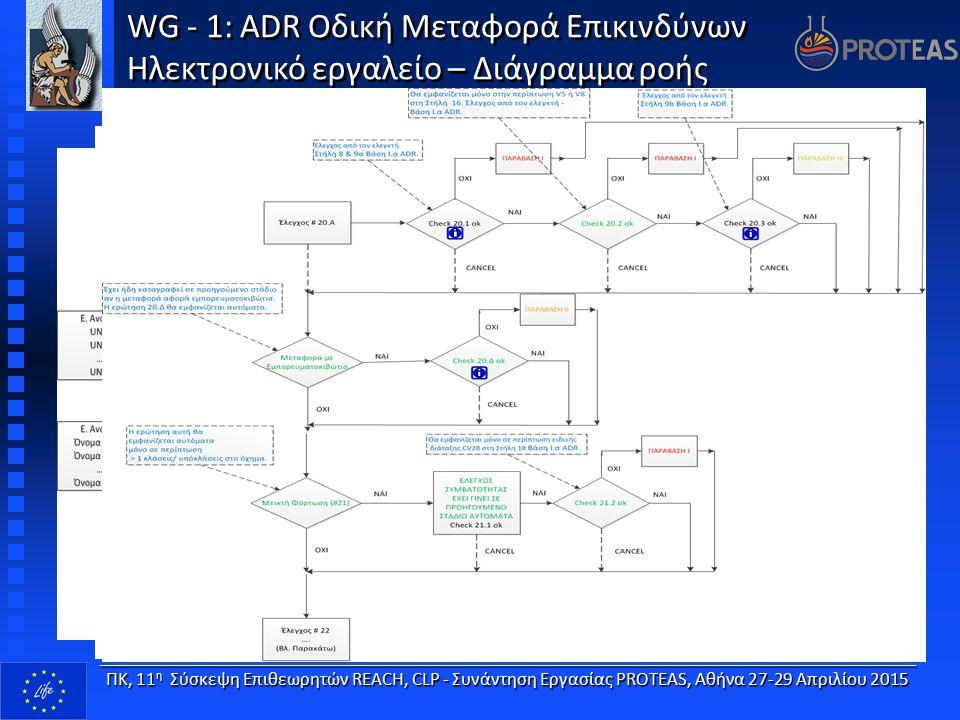WG - 1: ADR Οδική Μεταφορά Επικινδύνων Ηλεκτρονικό εργαλείο – Διάγραμμα ροής WG - 1: ADR Οδική Μεταφορά Επικινδύνων Ηλεκτρονικό εργαλείο – Διάγραμμα ροής____________________________________________________________________ ΠΚ, 11 η Σύσκεψη Επιθεωρητών REACH, CLP - Συνάντηση Εργασίας PROTEAS, Αθήνα 27-29 Απριλίου 2015