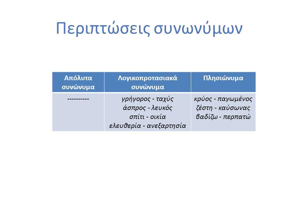 Ερωτήσεις  Να γράψετε τα υπώνυμα του υπερώνυμου όρου «όχημα».