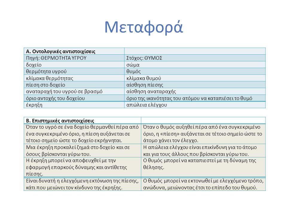Μεταφορά Α. Οντολογικές αντιστοιχίσεις Πηγή: ΘΕΡΜΟΤΗΤΑ ΥΓΡΟΥΣτόχος: ΘΥΜΟΣ δοχείοσώμα θερμότητα υγρούθυμός κλίμακα θερμότηταςκλίμακα θυμού πίεση στο δο