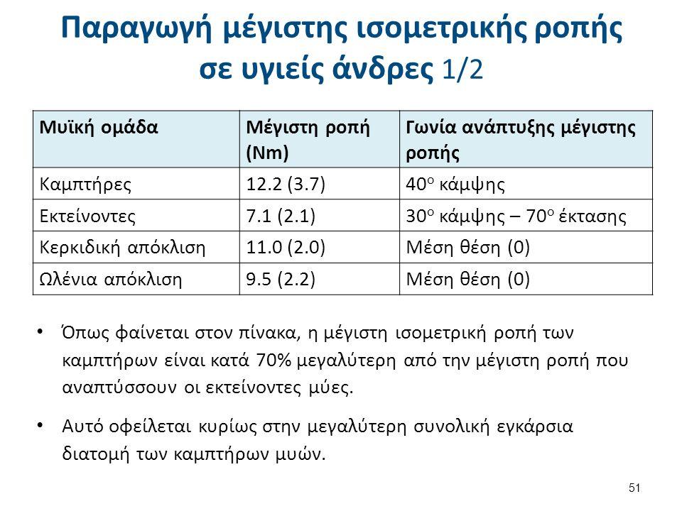 Παραγωγή μέγιστης ισομετρικής ροπής σε υγιείς άνδρες 1/2 51 Μυϊκή ομάδαΜέγιστη ροπή (Νm) Γωνία ανάπτυξης μέγιστης ροπής Καμπτήρες12.2 (3.7)40 ο κάμψης