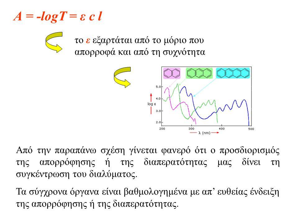 το ε εξαρτάται από το μόριο που απορροφά και από τη συχνότητα Από την παραπάνω σχέση γίνεται φανερό ότι ο προσδιορισμός της απορρόφησης ή της διαπερατ