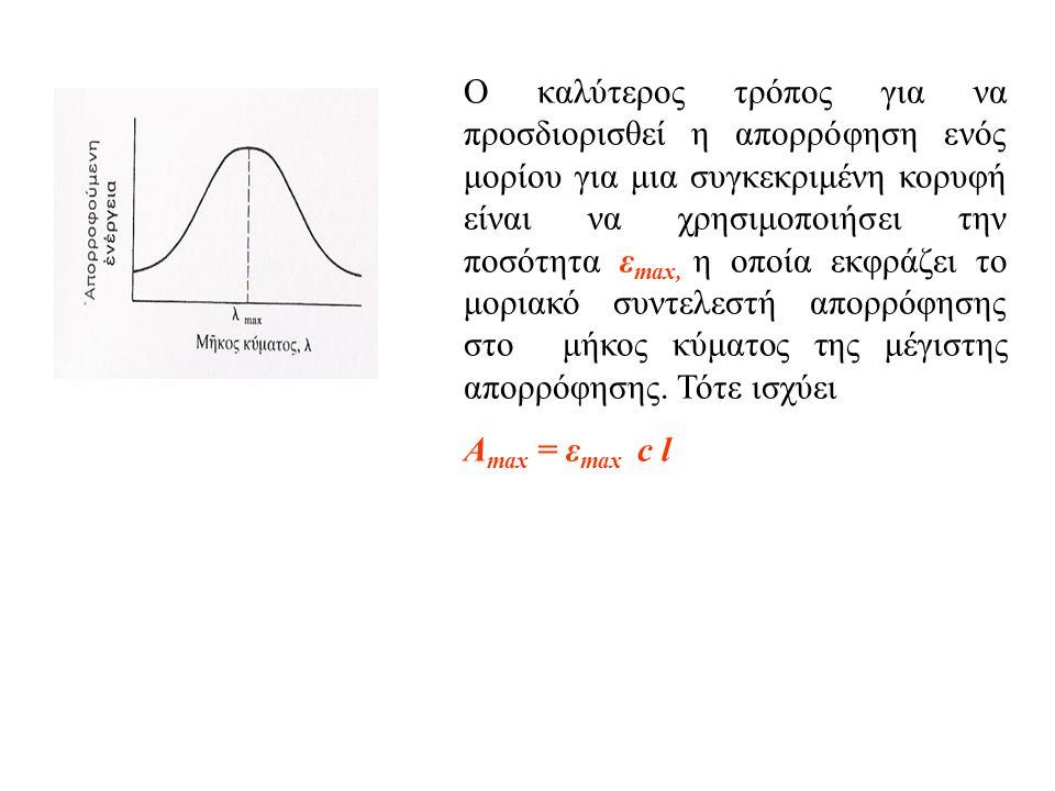 Ο καλύτερος τρόπος για να προσδιορισθεί η απορρόφηση ενός μορίου για μια συγκεκριμένη κορυφή είναι να χρησιμοποιήσει την ποσότητα ε max, η οποία εκφράζει το μοριακό συντελεστή απορρόφησης στο μήκος κύματος της μέγιστης απορρόφησης.