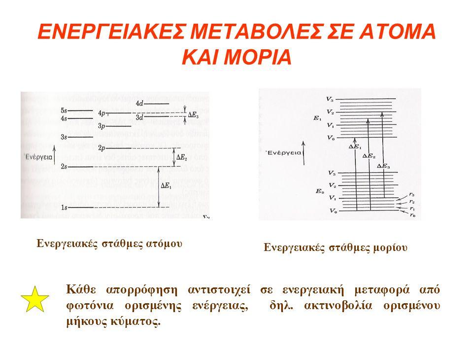 ΕΝΕΡΓΕΙΑΚΕΣ ΜΕΤΑΒΟΛΕΣ ΣΕ ΑΤΟΜΑ ΚΑΙ ΜΟΡΙΑ Ενεργειακές στάθμες ατόμου Ενεργειακές στάθμες μορίου Κάθε απορρόφηση αντιστοιχεί σε ενεργειακή μεταφορά από φωτόνια ορισμένης ενέργειας, δηλ.