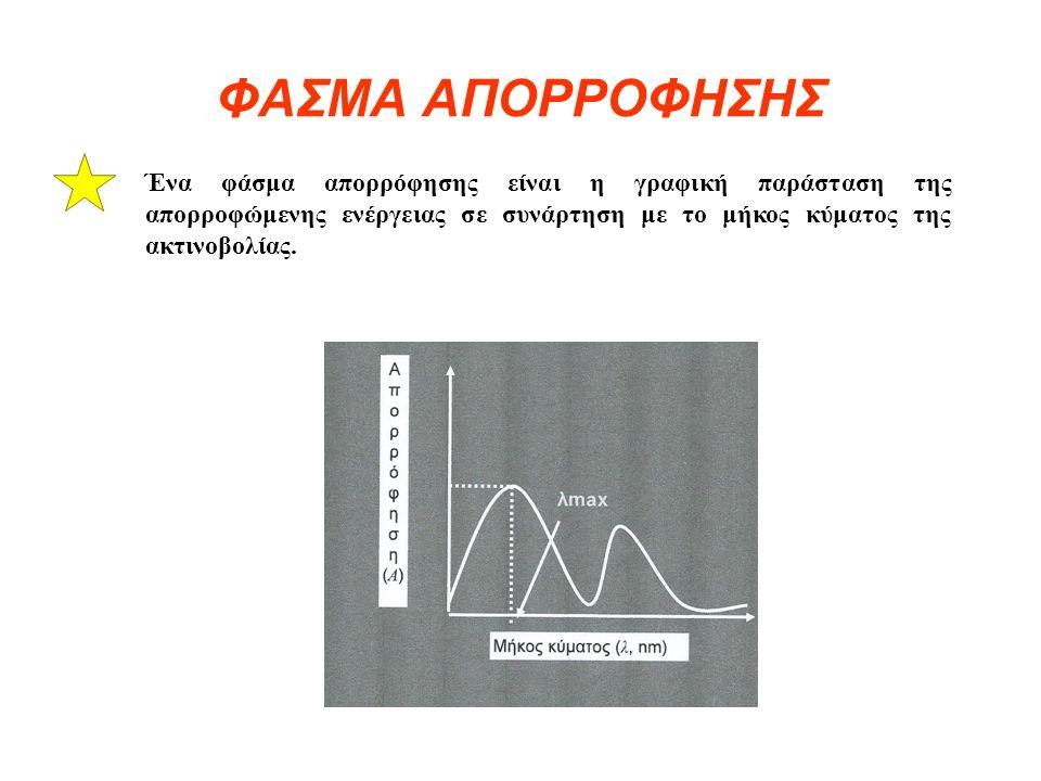 ΠΟΣΟΤΙΚΟΙ ΝΟΜΟΙ Σχέση Beer-Lambert Αν I o είναι η ένταση της προσπίπτουσας ακτινοβολίας και I f της εξερχόμενης ακτινοβολίας,, l το πάχος του δείγματος και c η συγκέντρωση ισχύει: I f = I o exp(-αcl) όπου α ο συντελεστής απορρόφησης που εξαρτάται από το μελετούμενο μόριο και τη συχνότητα του φωτός.