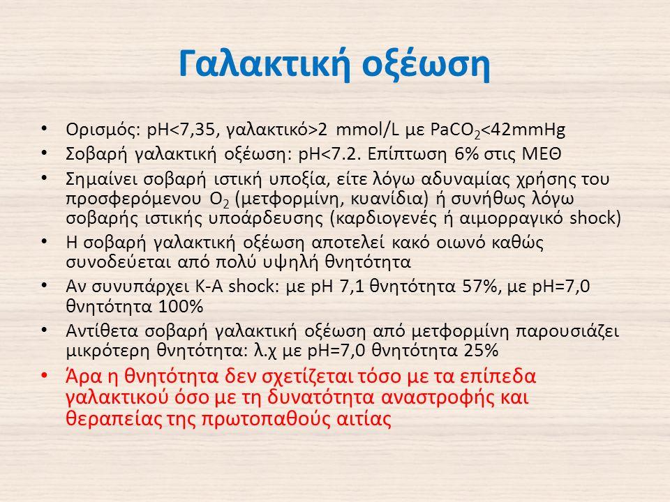 Γαλακτική οξέωση Ορισμός: pH 2 mmol/L με PaCO 2 <42mmHg Σοβαρή γαλακτική οξέωση: pH<7.2.