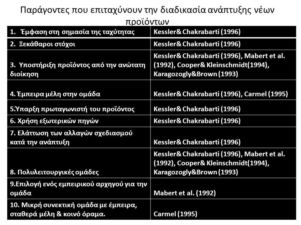 Παράγοντες που επιταχύνουν την διαδικασία ανάπτυξης νέων προϊόντων 1.Έμφαση στη σημασία της ταχύτηταςKessler& Chakrabarti (1996) 2. Ξεκάθαροι στόχοιKe