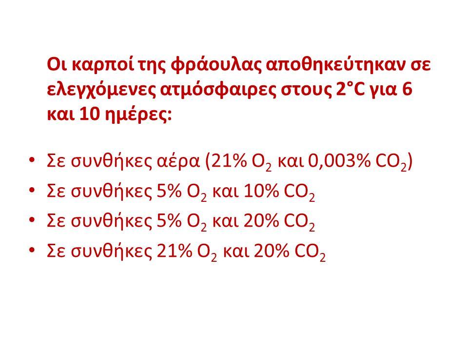 Οι καρποί της φράουλας αποθηκεύτηκαν σε ελεγχόμενες ατμόσφαιρες στους 2°C για 6 και 10 ημέρες: Σε συνθήκες αέρα (21% Ο 2 και 0,003% CO 2 ) Σε συνθήκες 5% Ο 2 και 10% CO 2 Σε συνθήκες 5% Ο 2 και 20% CO 2 Σε συνθήκες 21% Ο 2 και 20% CO 2