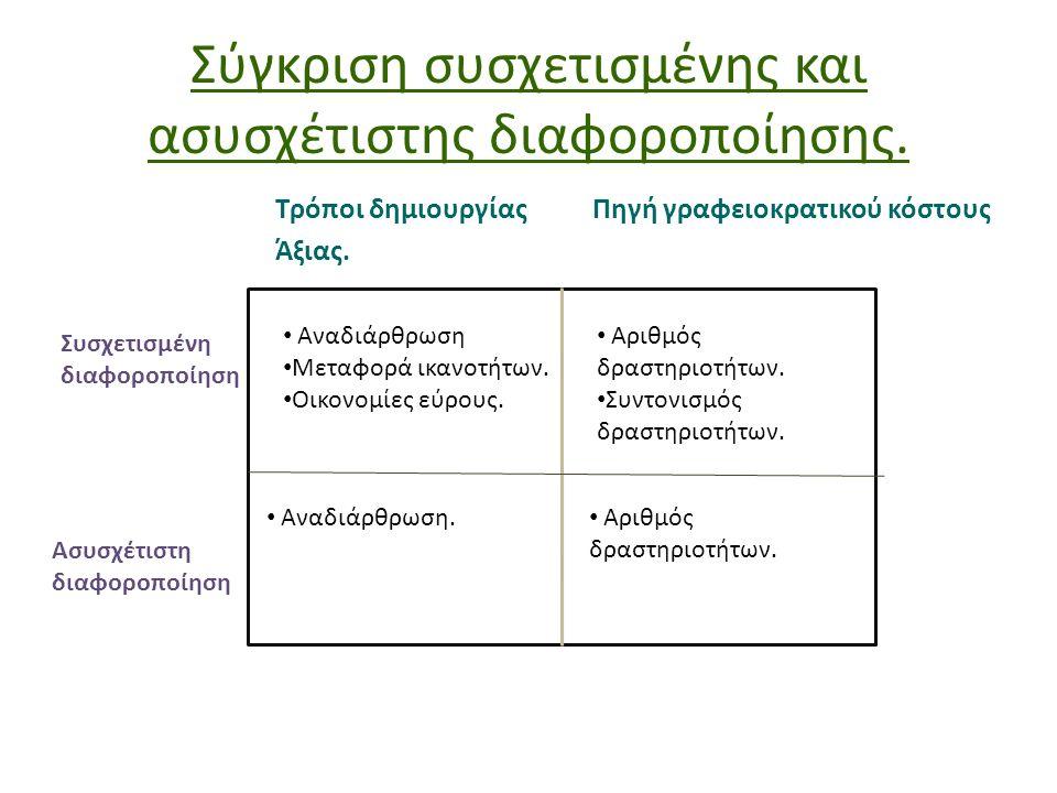 Σύγκριση συσχετισμένης και ασυσχέτιστης διαφοροποίησης. Τρόποι δημιουργίαςΠηγή γραφειοκρατικού κόστους Άξιας. Συσχετισμένη διαφοροποίηση Ασυσχέτιστη δ