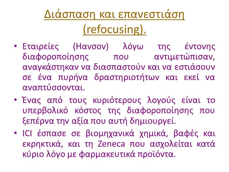 Διάσπαση και επανεστιάση (refocusing).