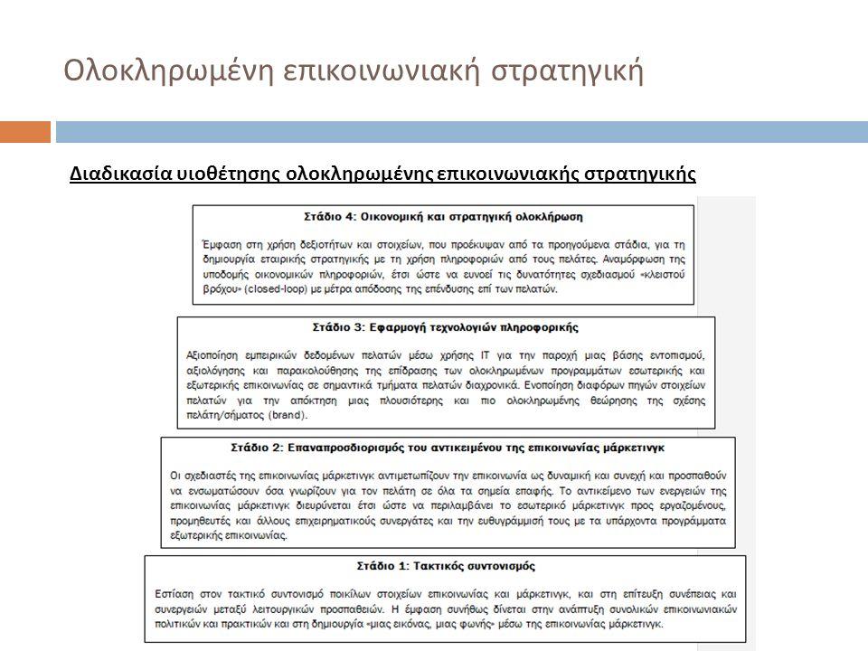 Ολοκληρωμένη επικοινωνιακή στρατηγική Διαδικασία υιοθέτησης ολοκληρωμένης επικοινωνιακής στρατηγικής