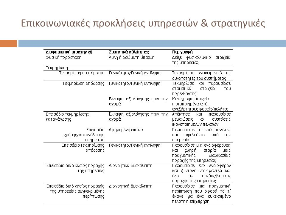 Επικοινωνιακές προκλήσεις υπηρεσιών & στρατηγικές