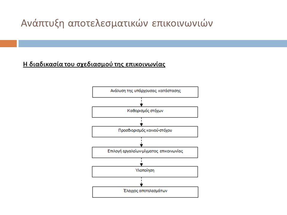 Ανάπτυξη αποτελεσματικών επικοινωνιών Η διαδικασία του σχεδιασμού της επικοινωνίας