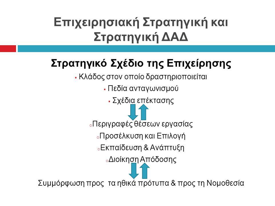 Επιχειρησιακή Στρατηγική και Στρατηγική ΔΑΔ Στρατηγικό Σχέδιο της Επιχείρησης  Κλάδος στον οποίο δραστηριοποιείται  Πεδία ανταγωνισμού  Σχέδια επέκτασης o Περιγραφές θέσεων εργασίας o Προσέλκυση και Επιλογή o Εκπαίδευση & Ανάπτυξη o Διοίκηση Απόδοσης Συμμόρφωση προς τα ηθικά πρότυπα & προς τη Νομοθεσία