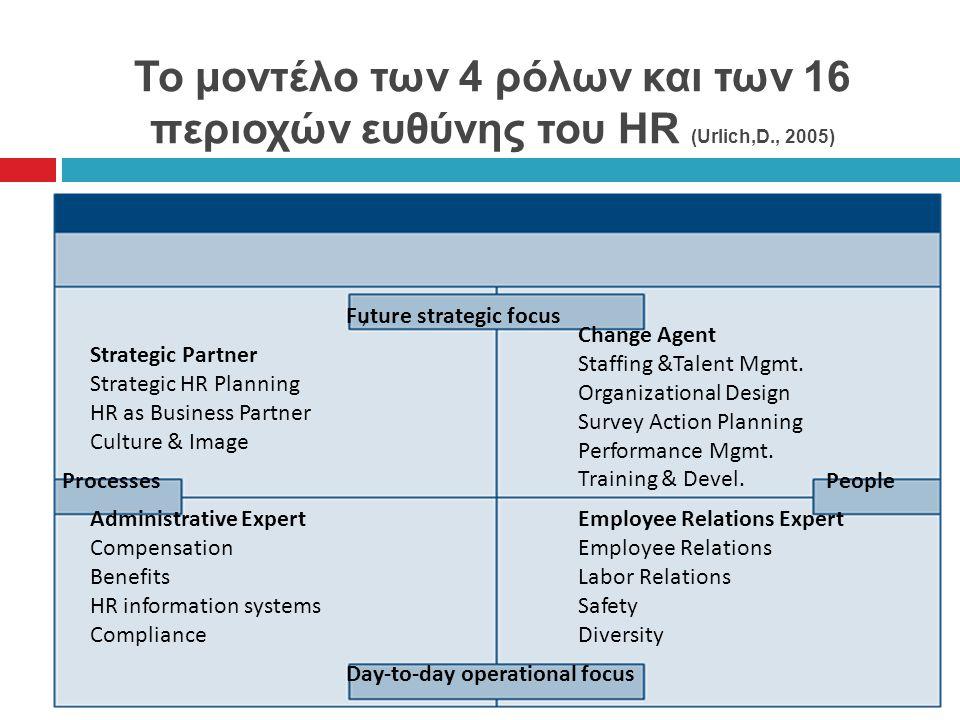 Το μοντέλο των 4 ρόλων και των 16 περιοχών ευθύνης του HR (Urlich,D., 2005), Strategic Partner Strategic HR Planning HR as Business Partner Culture & Image Change Agent Staffing &Talent Mgmt.