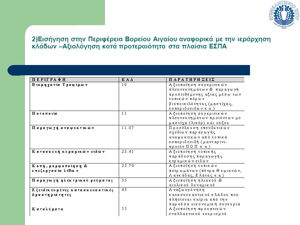 2)Εισήγηση στην Περιφέρεια Βορείου Αιγαίου αναφορικά με την ιεράρχηση κλάδων –Αξιολόγηση κατά προτεραιότητα στα πλαίσια ΕΣΠΑ
