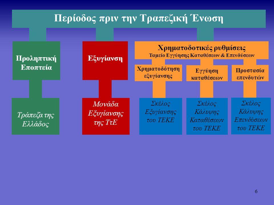 7 Προληπτική Εποπτεία Τραπεζική Ένωση (2016) Εξυγίανση Χρηματοδοτικές ρυθμίσεις SSM Χρηματοδότηση εξυγίανσης Εγγύηση καταθέσεων SRM SRF Σκέλος Κάλυψης Καταθέσεων του ΤΕΚΕ Προστασία επενδυτών Σκέλος Κάλυψης Επενδύσεων του ΤΕΚΕ ECB NCAs 129 μεγαλύτερα πιστωτικά ιδρύματα Υπόλοιπα πιστωτικά ιδρύματα Όλα τα πιστωτικά ιδρύματα SRB 144 μεγαλύτερα πιστωτικά ιδρύματα NRAs Υπόλοιπα πιστωτικά ιδρύματα Όλα τα πιστωτικά ιδρύματα