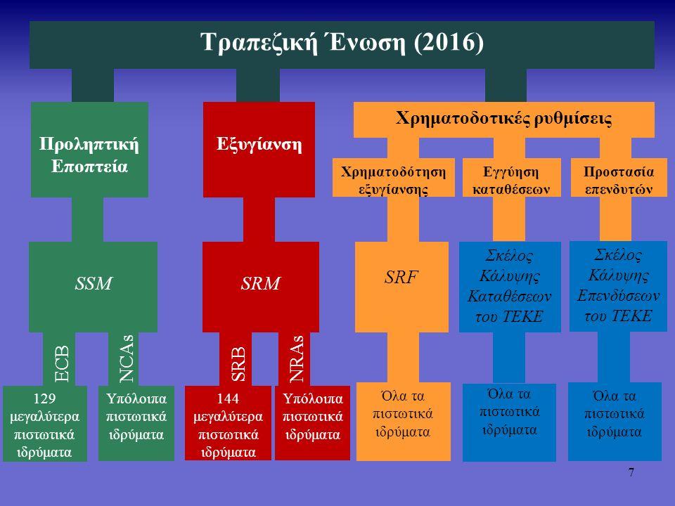 8 Προληπτική Εποπτεία Τραπεζική Ένωση (2017) Εξυγίανση Χρηματοδοτικές ρυθμίσεις SSM Χρηματοδότηση εξυγίανσης Εγγύηση καταθέσεων SRM SRF EDIS Προστασία επενδυτών Σκέλος Κάλυψης Επενδύσεων του ΤΕΚΕ ECB NCAs 129 μεγαλύτερα πιστωτικά ιδρύματα Υπόλοιπα πιστωτικά ιδρύματα Όλα τα πιστωτικά ιδρύματα SRB 144 μεγαλύτερα πιστωτικά ιδρύματα NRAs Υπόλοιπα πιστωτικά ιδρύματα Όλα τα πιστωτικά ιδρύματα
