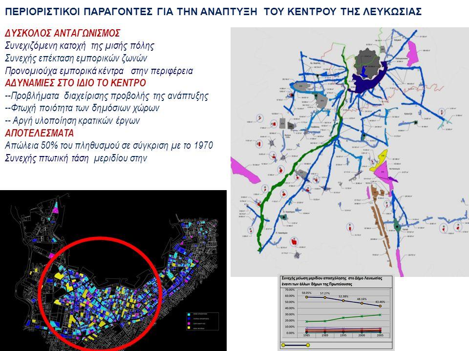 ΔΥΣΚΟΛΟΣ ΑΝΤΑΓΩΝΙΣΜΟΣ Συνεχιζόμενη κατοχή της μισής πόλης Συνεχής επέκταση εμπορικών ζωνών Προνομιούχα εμπορικά κέντρα στην περιφέρεια AΔΥΝΑΜΙΕΣ ΣΤΟ ΙΔΙΟ ΤΟ ΚΕΝΤΡΟ --Προβλήματα διαχείρισης προβολής της ανάπτυξης --Φτωχή ποιότητα των δημόσιων χώρων -- Αργή υλοποίηση κρατικών έργων ΑΠΟΤΕΛΕΣΜΑTA Απώλεια 50% του πληθυσμού σε σύγκριση με το 1970 Συνεχής πτωτική τάση μεριδίου στην ΠΕΡΙΟΡΙΣΤΙΚΟΙ ΠΑΡΑΓΟΝΤΕΣ ΓΙΑ ΤΗΝ ΑΝΑΠΤΥΞΗ ΤΟΥ ΚΕΝΤΡΟΥ ΤΗΣ ΛΕΥΚΩΣΙΑΣ