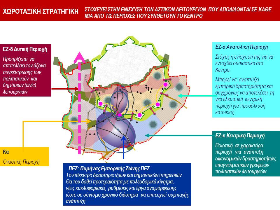 ΧΩΡΟΤΑΞΙΚΗ ΣΤΡΑΤΗΓΙΚΗ ΕΖ-δ Δυτική Περιοχή Προορίζεται να αποτελέσει τον άξονα συγκέντρωσης των πολιτιστικών και δημόσιων (civic) λειτουργιών ΕΖ-α Ανατολική Περιοχή Στόχος η ενίσχυση της για να ενταχθεί ουσιαστικά στο Κέντρο.