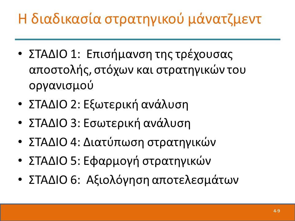 4-9 Η διαδικασία στρατηγικού μάνατζμεντ ΣΤΑΔΙΟ 1: Επισήμανση της τρέχουσας αποστολής, στόχων και στρατηγικών του οργανισμού ΣΤΑΔΙΟ 2: Εξωτερική ανάλυση ΣΤΑΔΙΟ 3: Εσωτερική ανάλυση ΣΤΑΔΙΟ 4: Διατύπωση στρατηγικών ΣΤΑΔΙΟ 5: Εφαρμογή στρατηγικών ΣΤΑΔΙΟ 6: Αξιολόγηση αποτελεσμάτων