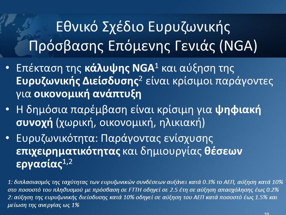 Εθνικό Σχέδιο Ευρυζωνικής Πρόσβασης Επόμενης Γενιάς (NGA) Επέκταση της κάλυψης NGA 1 και αύξηση της Ευρυζωνικής Διείσδυσης 2 είναι κρίσιμοι παράγοντες