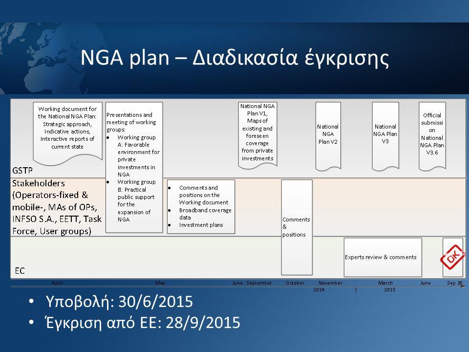 NGA plan – Διαδικασία έγκρισης Υποβολή: 30/6/2015 Έγκριση από ΕΕ: 28/9/2015