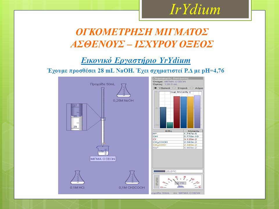 ΟΓΚΟΜΕΤΡΗΣΗ ΜΙΓΜΑΤΟΣ ΑΣΘΕΝΟΥΣ – ΙΣΧΥΡΟΥ ΟΞΕΟΣ Εικονικό Εργαστήριο YrYdium Έχουμε προσθέσει 28 mL NaOH.