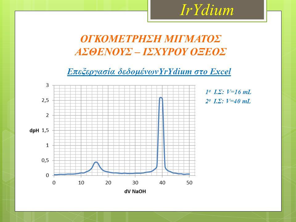 ΟΓΚΟΜΕΤΡΗΣΗ ΜΙΓΜΑΤΟΣ ΑΣΘΕΝΟΥΣ – ΙΣΧΥΡΟΥ ΟΞΕΟΣ Επεξεργασία δεδομένωνYrYdium στο Excel 1 ο Ι.Σ: V=16 mL 2 ο Ι.Σ: V=40 mL IrYdium