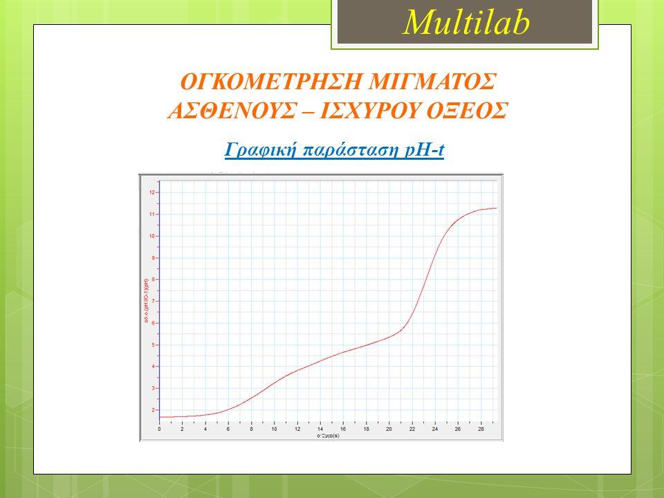 ΟΓΚΟΜΕΤΡΗΣΗ ΜΙΓΜΑΤΟΣ ΑΣΘΕΝΟΥΣ – ΙΣΧΥΡΟΥ ΟΞΕΟΣ Γραφική παράσταση pH-t Multilab