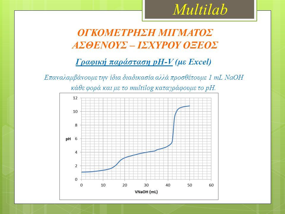ΟΓΚΟΜΕΤΡΗΣΗ ΜΙΓΜΑΤΟΣ ΑΣΘΕΝΟΥΣ – ΙΣΧΥΡΟΥ ΟΞΕΟΣ Γραφική παράσταση pH-V (με Excel) Επαναλαμβάνουμε την ίδια διαδικασία αλλά προσθέτουμε 1 mL NaOH κάθε φορά και με το multilog καταγράφουμε το pH.