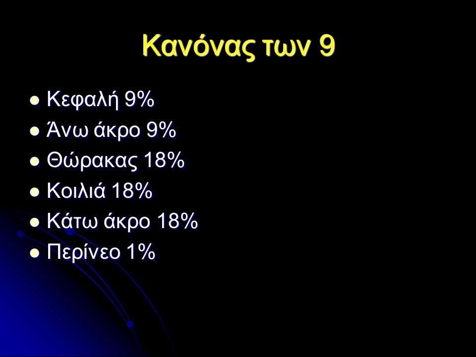 Κανόνας των 9 Κεφαλή 9% Κεφαλή 9% Άνω άκρο 9% Άνω άκρο 9% Θώρακας 18% Θώρακας 18% Κοιλιά 18% Κοιλιά 18% Κάτω άκρο 18% Κάτω άκρο 18% Περίνεο 1% Περίνεο 1%