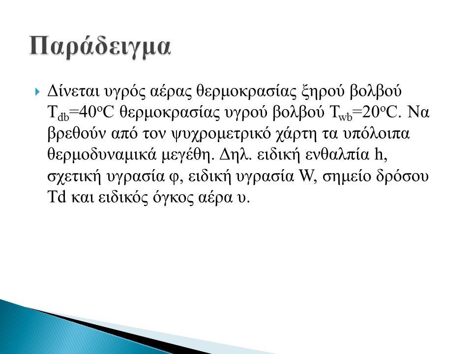  Δίνεται υγρός αέρας θερμοκρασίας ξηρού βολβού T db =40 o C θερμοκρασίας υγρού βολβού T wb =20 o C.