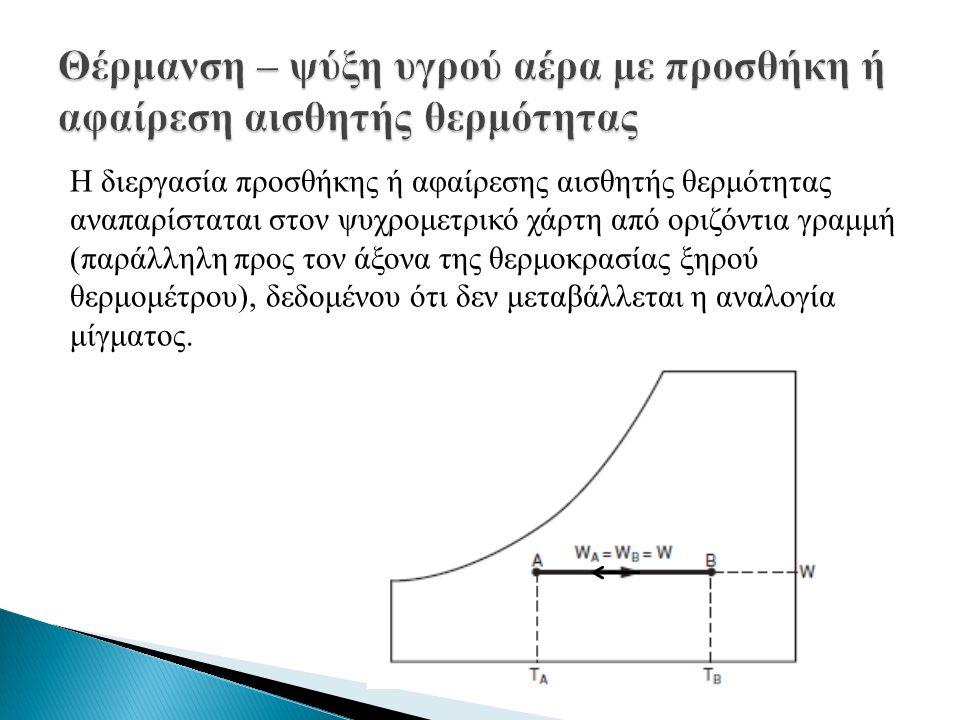 Η διεργασία προσθήκης ή αφαίρεσης αισθητής θερμότητας αναπαρίσταται στον ψυχρομετρικό χάρτη από οριζόντια γραμμή (παράλληλη προς τον άξονα της θερμοκρασίας ξηρού θερμομέτρου), δεδομένου ότι δεν μεταβάλλεται η αναλογία μίγματος.