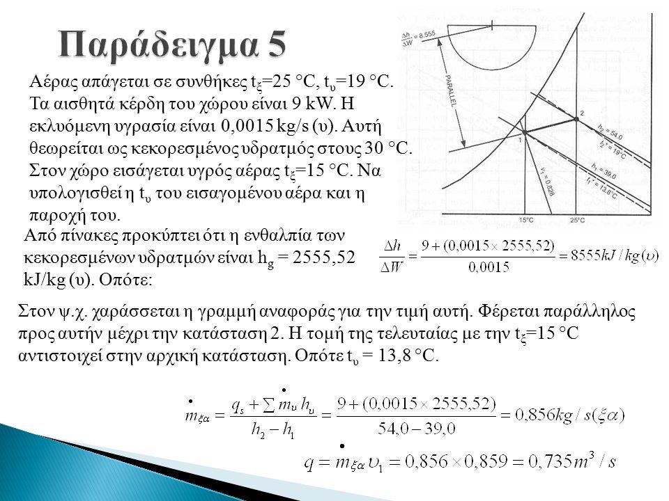 Αέρας απάγεται σε συνθήκες t ξ =25 °C, t υ =19 °C.
