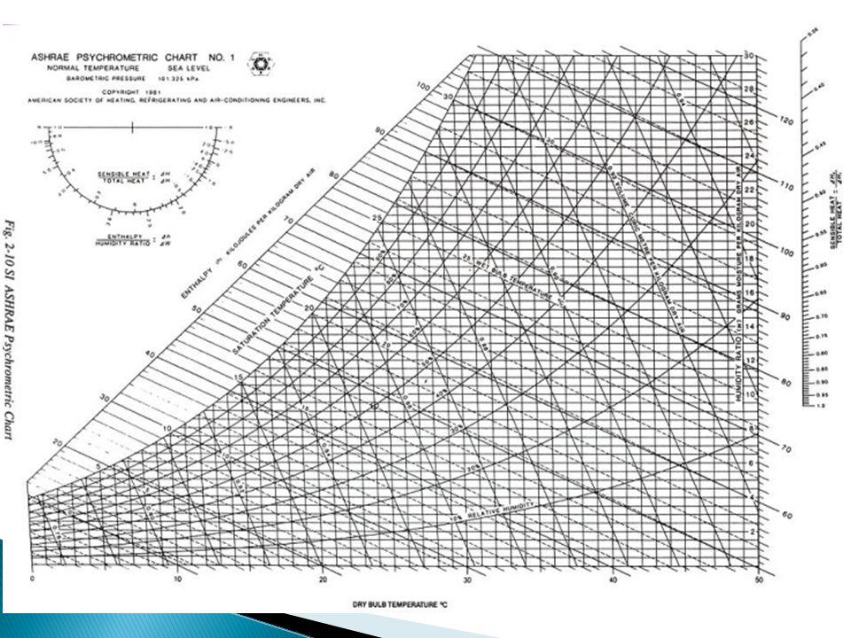 Σε οποιαδήποτε μεταβολή κατά μήκος των γραμμών, η θερμοκρασία του ξηρού βολβού παραμένει σταθερή ενώ μεταβάλλεται η ειδική υγρασία του αέρα.