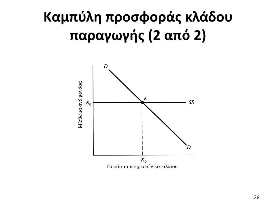 Καμπύλη προσφοράς κλάδου παραγωγής (2 από 2) 28