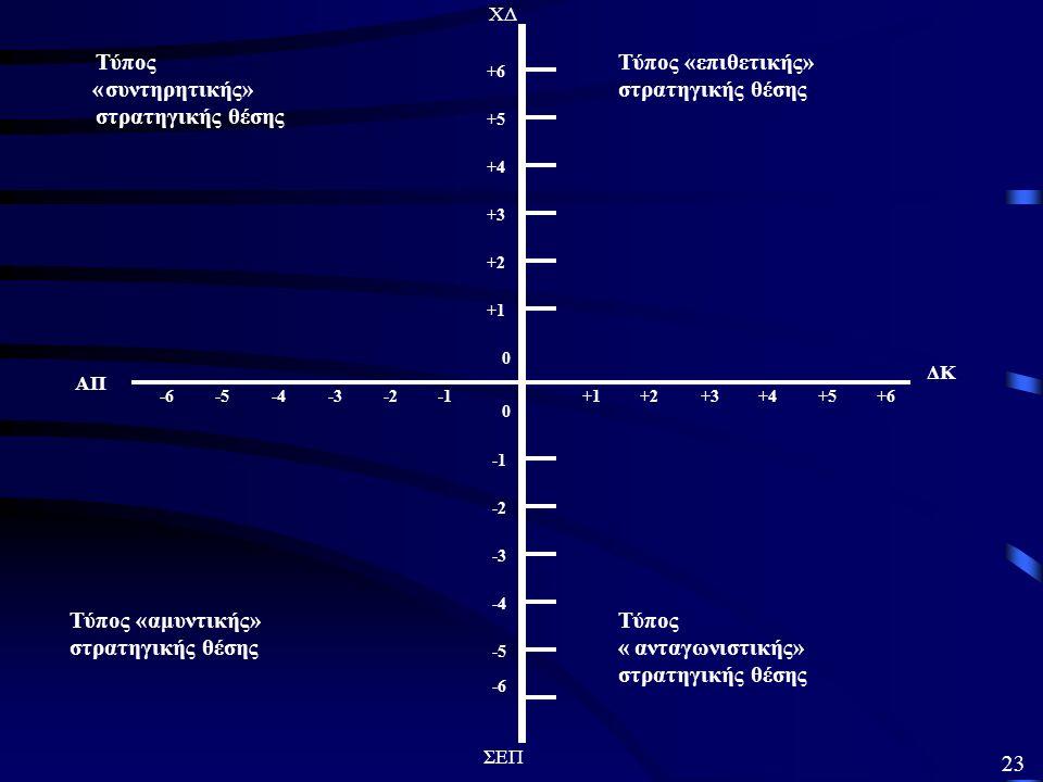 Αξιολογώντας την «καταλληλότητα» 22 Α. Εξετάζοντας την ορθολογικότητα 2.