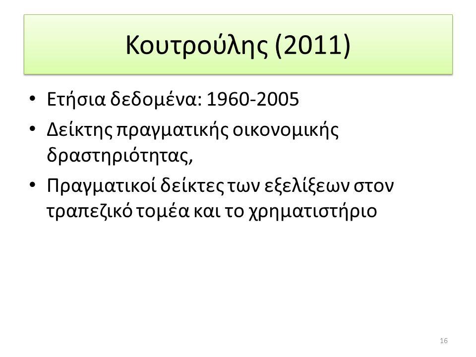 Κουτρούλης (2011) Ετήσια δεδομένα: 1960-2005 Δείκτης πραγματικής οικονομικής δραστηριότητας, Πραγματικοί δείκτες των εξελίξεων στον τραπεζικό τομέα και το χρηματιστήριο 16