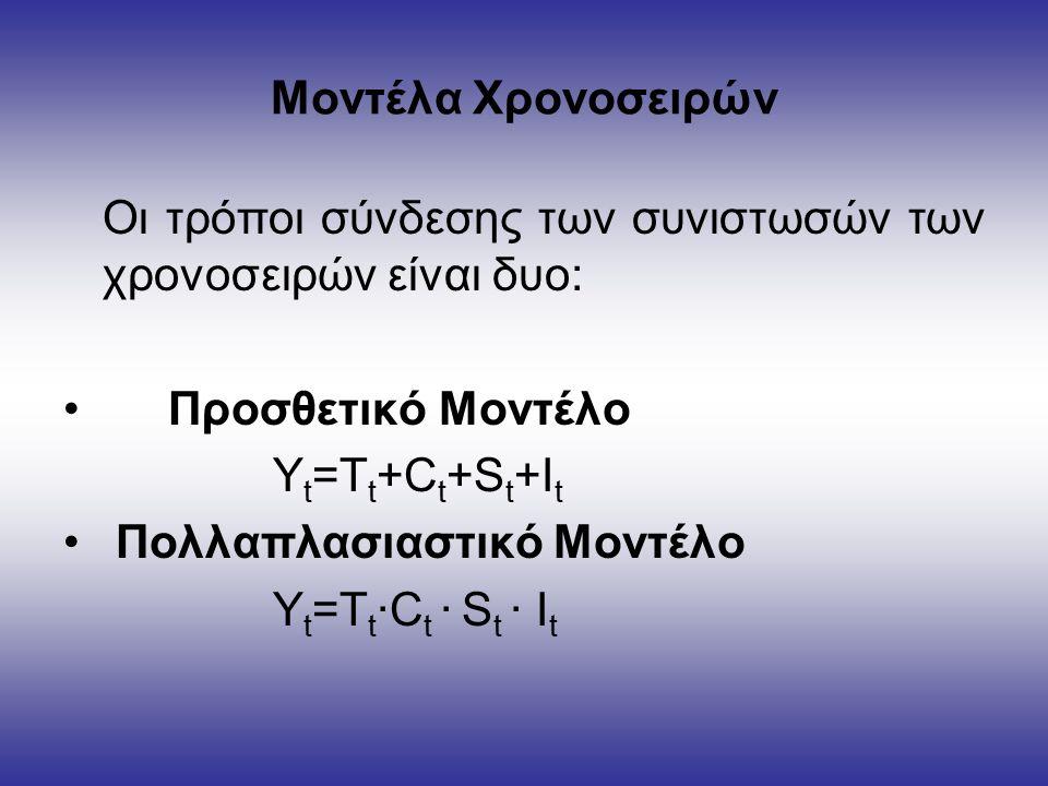 Μοντέλα Χρονοσειρών Οι τρόποι σύνδεσης των συνιστωσών των χρονοσειρών είναι δυο: Προσθετικό Μοντέλο Y t =T t +C t +S t +I t Πολλαπλασιαστικό Μοντέλο Y t =T t ∙C t ∙ S t ∙ I t