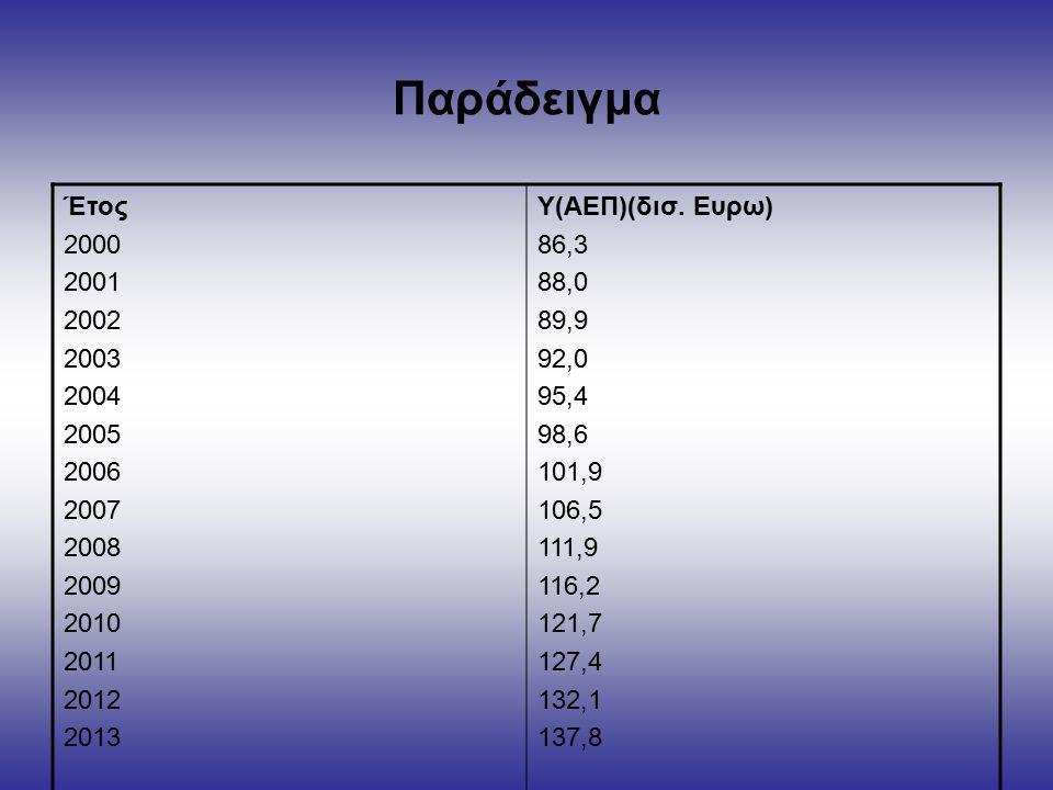 Παράδειγμα Έτος 2000 2001 2002 2003 2004 2005 2006 2007 2008 2009 2010 2011 2012 2013 Y(ΑΕΠ)(δισ.
