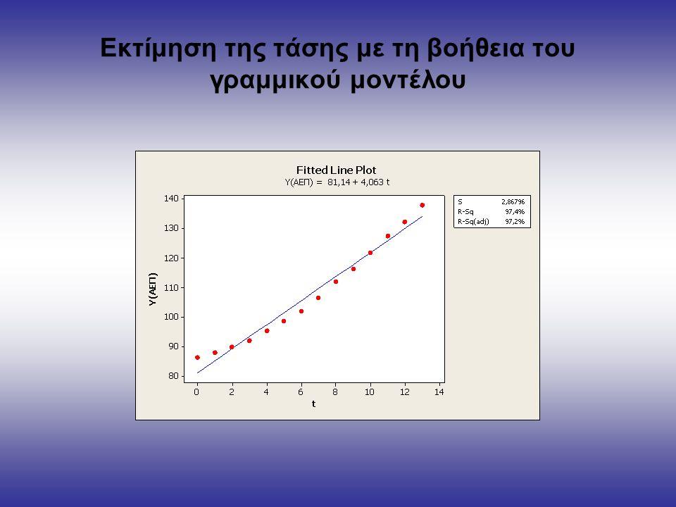 Εκτίμηση της τάσης με τη βοήθεια του γραμμικού μοντέλου