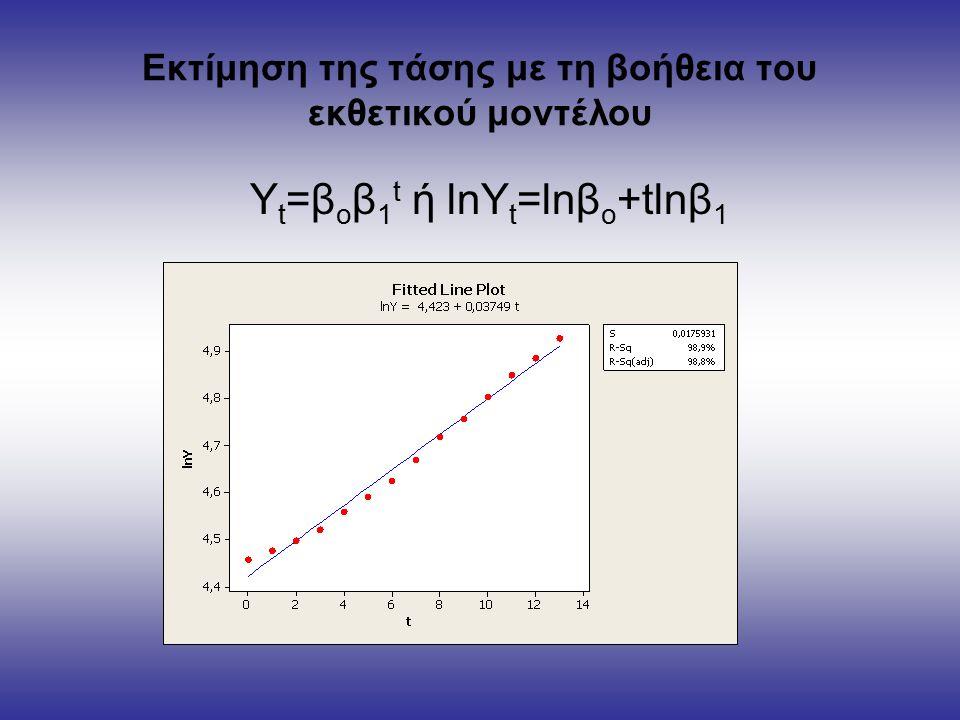 Εκτίμηση της τάσης με τη βοήθεια του εκθετικού μοντέλου Y t =β ο β 1 t ή lnY t =lnβ ο +tlnβ 1