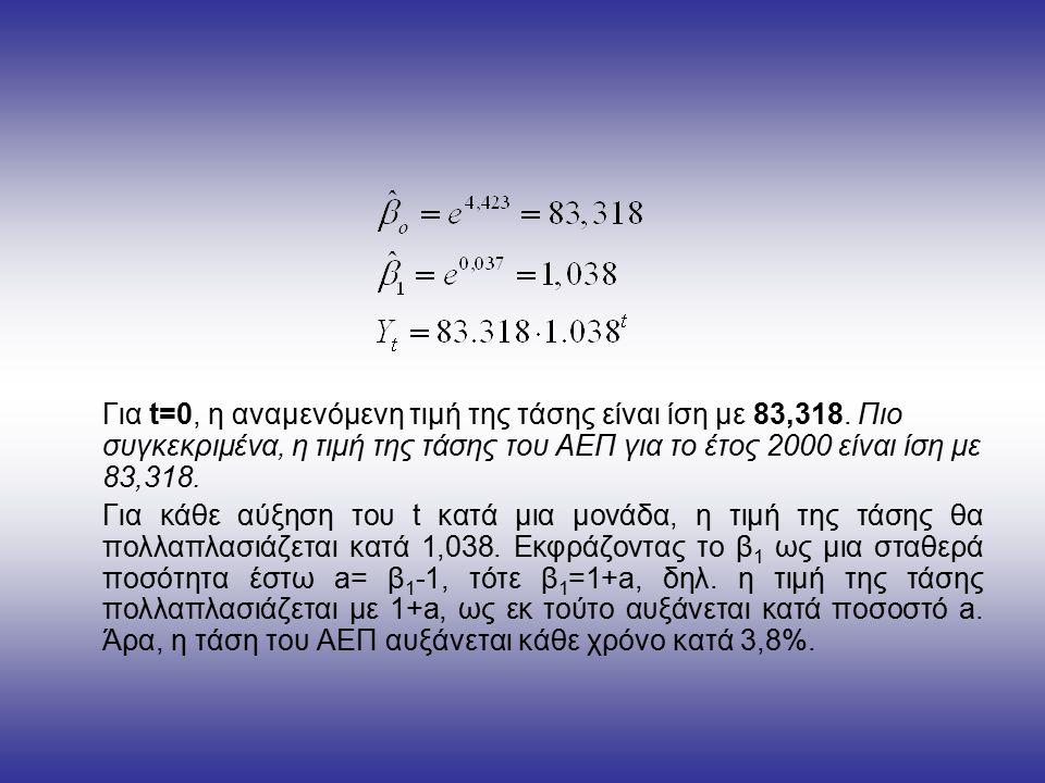 Για t=0, η αναμενόμενη τιμή της τάσης είναι ίση με 83,318.