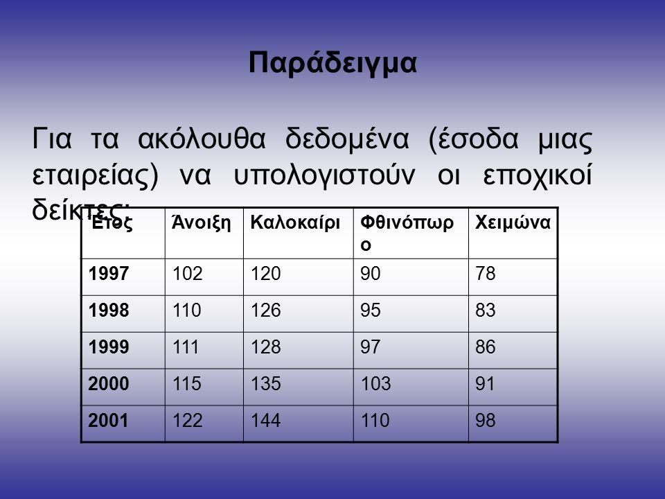 Παράδειγμα Για τα ακόλουθα δεδομένα (έσοδα μιας εταιρείας) να υπολογιστούν οι εποχικοί δείκτες: ΈτοςΆνοιξηΚαλοκαίριΦθινόπωρ ο Χειμώνα 19971021209078 19981101269583 19991111289786 200011513510391 200112214411098